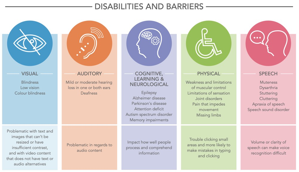Table conveying the information about disabilities and barriers mentioned above